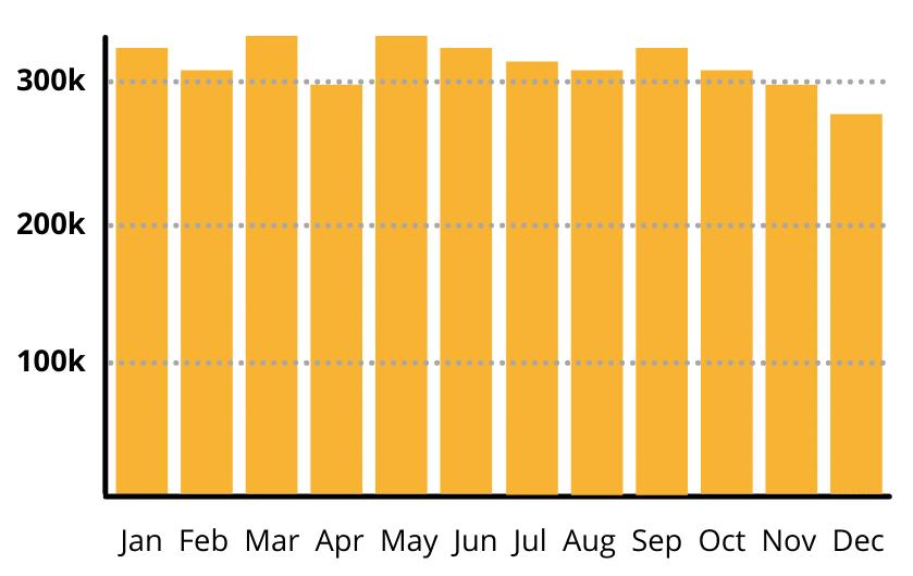 Insurance Renewals Chart