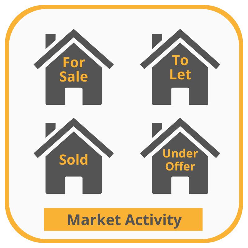 WhenFresh Market Activity